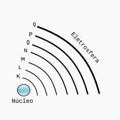 Níveis de Energia e Configuração Eletrônica
